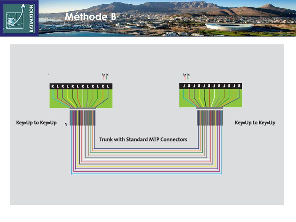 Méthode A Modules identiques Patchcords différents Trunk « droit » (1->1 ; 2->2 ; …) Système Key-Up / Key-Down