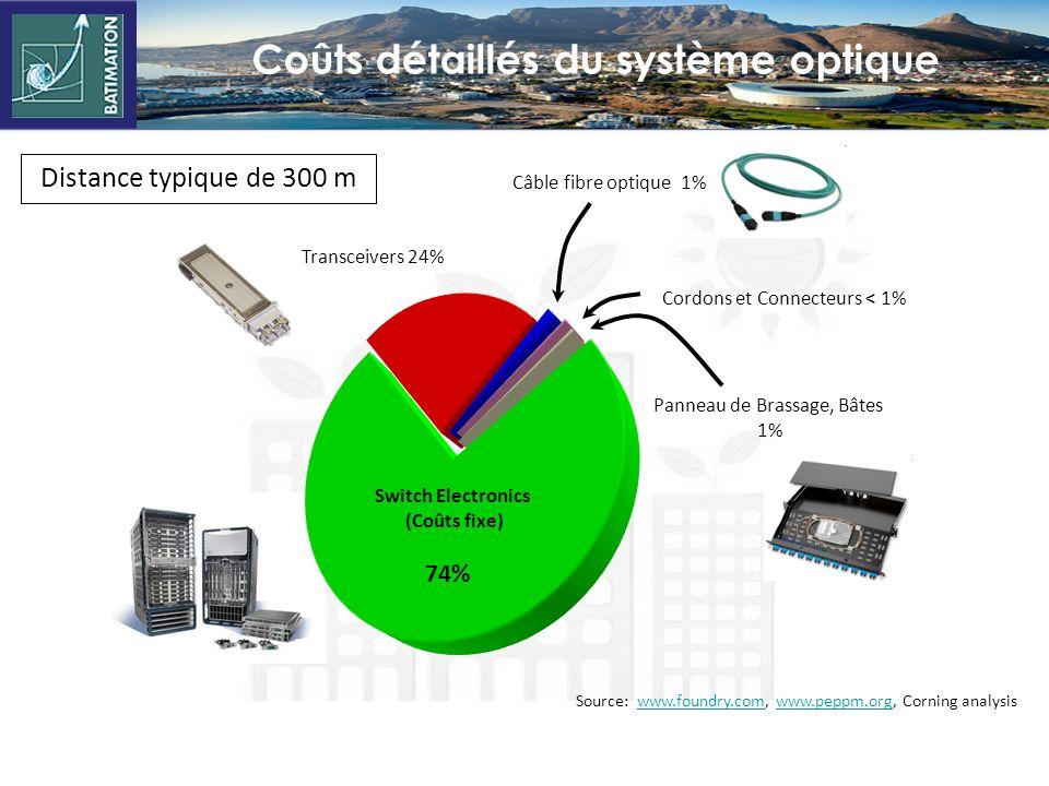 Colonne montante 80% en fibre, en croissance 35% 1 Gb/s - 65% 100 Mb/s MMF est dominante, OM3 est Préférée (parfois en OM4) Réseau fédérateur 95% en f