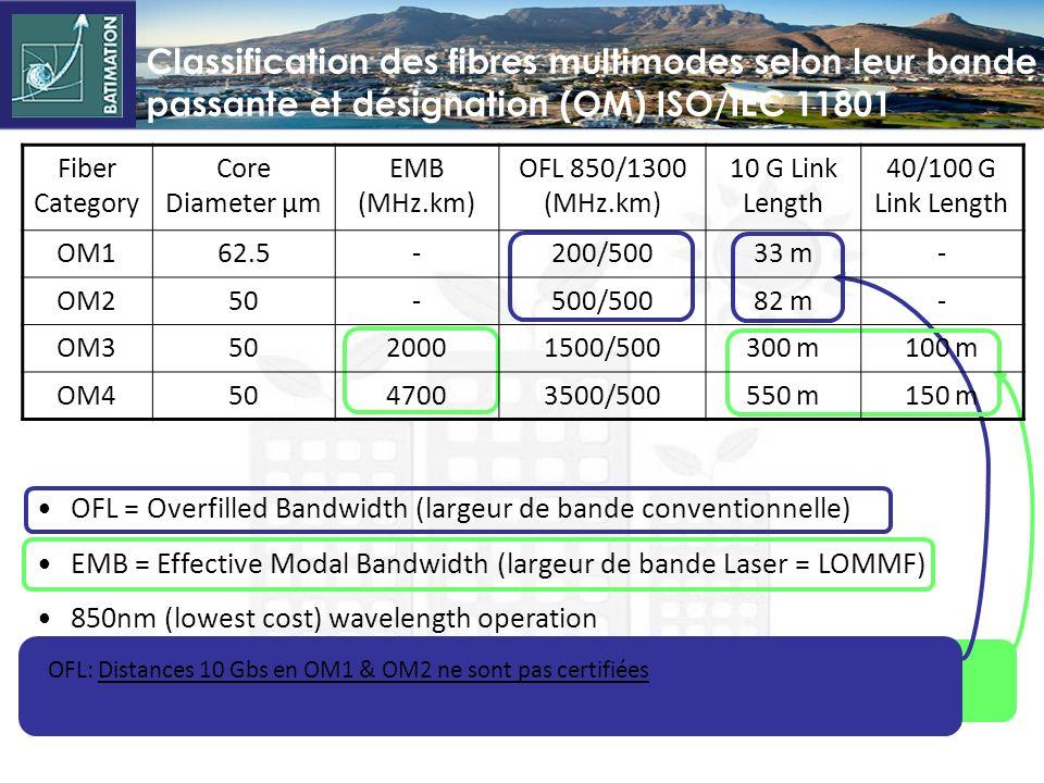 EMB largeur de bande modale effective certifie la performance des fibres optimisées-laser OM3 et OM4 pour les hauts débits 10Gb/s, 40Gb/s & 100Gb/s OFL: Distances 10 Gbs en OM1 & OM2 ne sont pas certifiées OFL = Overfilled Bandwidth (largeur de bande conventionnelle) EMB = Effective Modal Bandwidth (largeur de bande Laser = LOMMF) 850nm (lowest cost) wavelength operation Fiber Category Core Diameter µm EMB (MHz.km) OFL 850/1300 (MHz.km) 10 G Link Length 40/100 G Link Length OM162.5-200/50033 m- OM250-500/50082 m- OM35020001500/500300 m100 m OM45047003500/500550 m150 m Classification des fibres multimodes selon leur bande passante et désignation (OM) ISO/IEC 11801
