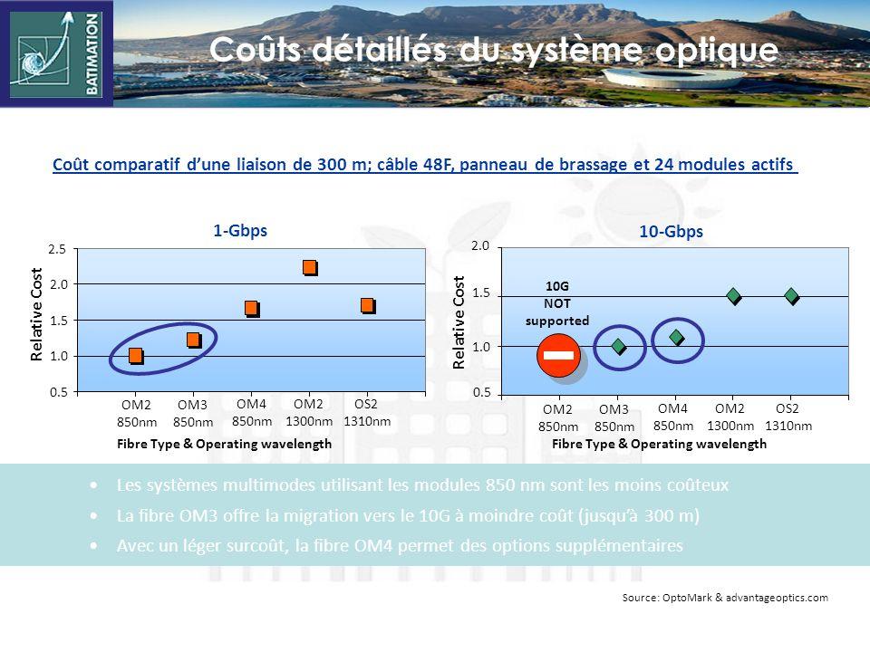 Relative Cost 1-Gbps 0.5 1.0 1.5 2.0 2.5 OM2 850nm OM3 850nm OM2 1300nm OS2 1310nm OM4 850nm Fibre Type & Operating wavelength 1.0 1.5 2.0 0.5 OM2 850nm OM3 850nm OM2 1300nm OS2 1310nm OM4 850nm Relative Cost Fibre Type & Operating wavelength 10-Gbps Coût comparatif dune liaison de 300 m; câble 48F, panneau de brassage et 24 modules actifs Source: OptoMark & advantageoptics.com 10G NOT supported Les systèmes multimodes utilisant les modules 850 nm sont les moins coûteux La fibre OM3 offre la migration vers le 10G à moindre coût (jusquà 300 m) Avec un léger surcoût, la fibre OM4 permet des options supplémentaires Coûts détaillés du système optique