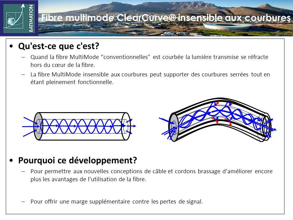 Fibre multimode ClearCurve® insensible aux courbures Qu est-ce que c est.
