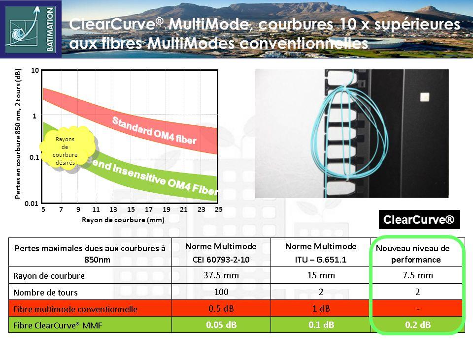 ClearCurve ® MultiMode, courbures 10 x supérieures aux fibres MultiModes conventionnelles 0.01 0.1 1 10 5791113151719212325 Rayon de courbure (mm) Pertes en courbure 850 nm, 2 tours (dB) Rayons de courbure désirés ClearCurve®