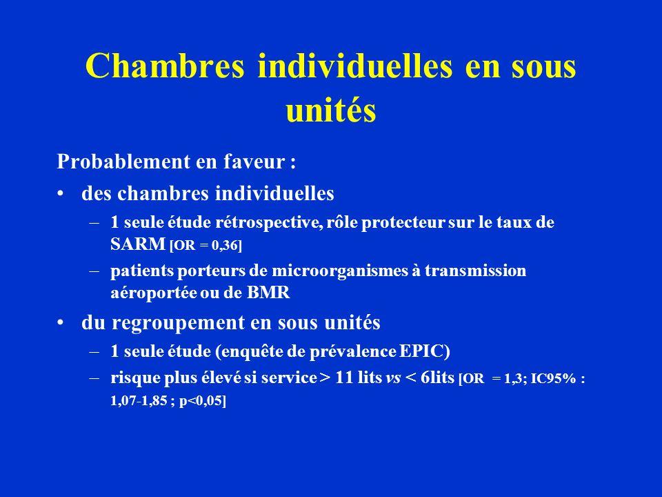 Chambres individuelles en sous unités Probablement en faveur : des chambres individuelles –1 seule étude rétrospective, rôle protecteur sur le taux de