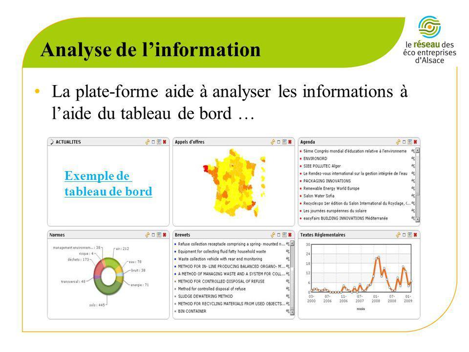 Analyse de linformation …et dautres outils danalyses: –Extraction de concepts –Répartition géographique –Statistiques –Radars