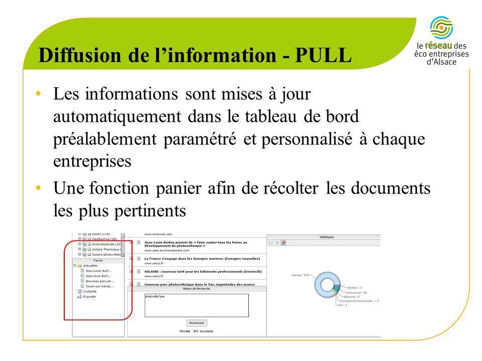 Les informations sont mises à jour automatiquement dans le tableau de bord préalablement paramétré et personnalisé à chaque entreprises Une fonction panier afin de récolter les documents les plus pertinents Diffusion de linformation - PULL