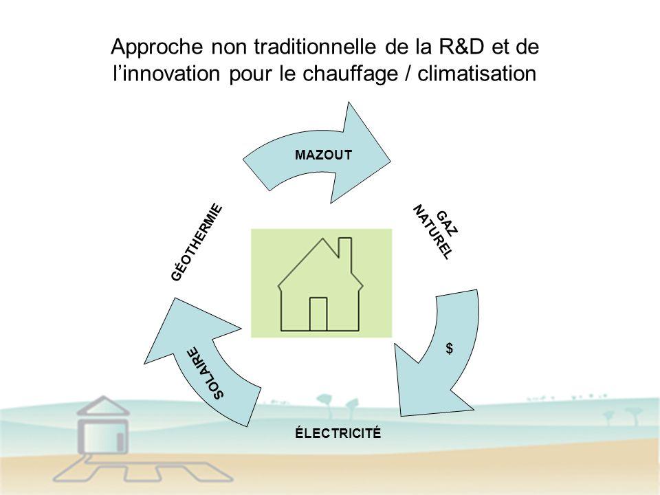 MAZOUT SOLAIRE GÉOTHERMIE GAZ NATUREL ÉLECTRICITÉ $ Approche non traditionnelle de la R&D et de linnovation pour le chauffage / climatisation