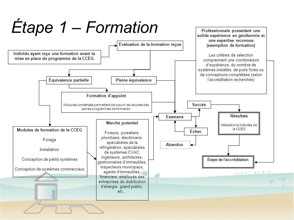 Étape 1 – Formation Modules de formation de la CCÉG Forage Installation Conception de petits systèmes Conception de systèmes commerciaux Résultats Att