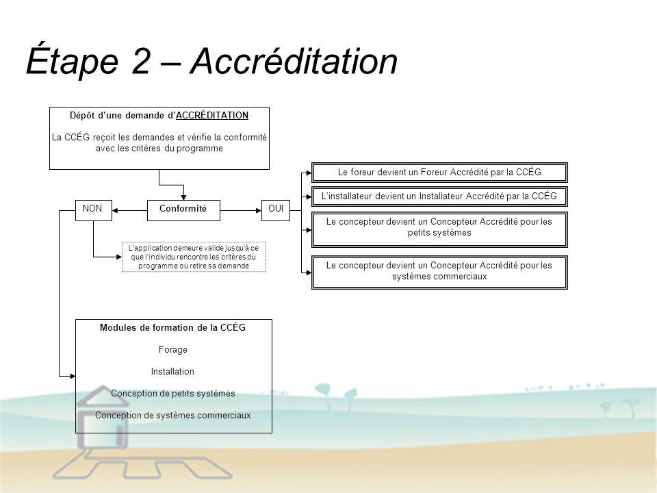 Étape 2 – Accréditation Dépôt dune demande dACCRÉDITATION La CCÉG reçoit les demandes et vérifie la conformité avec les critères du programme Conformi