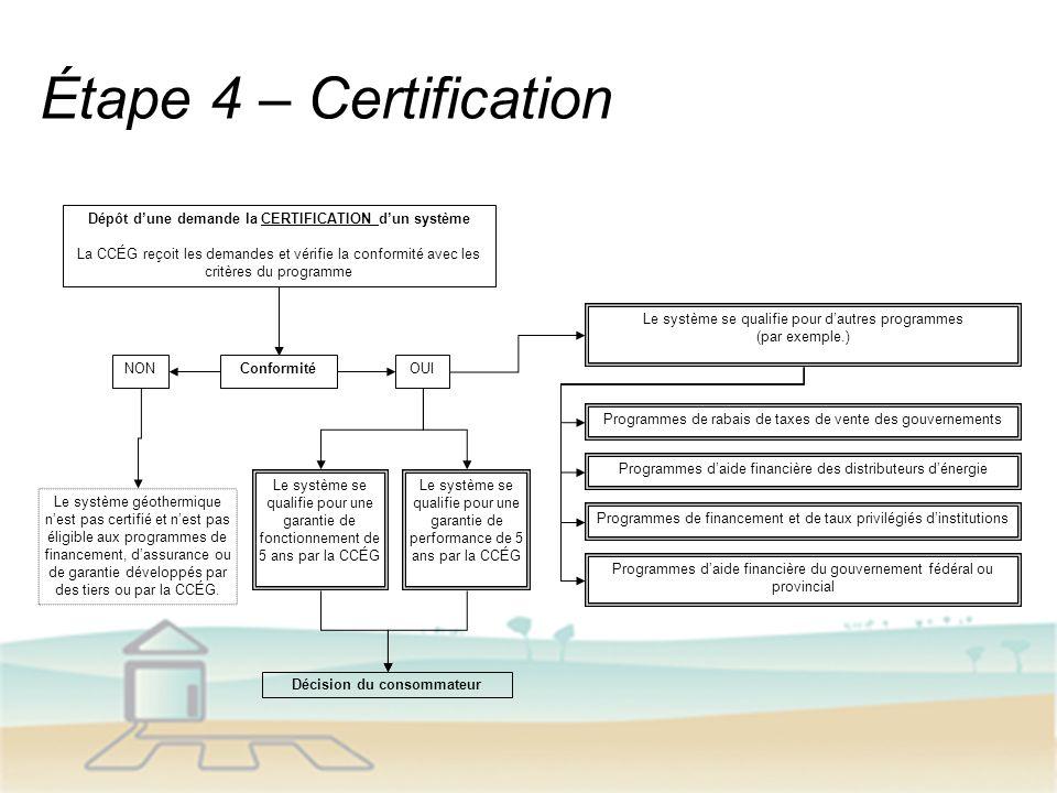 Étape 4 – Certification Dépôt dune demande la CERTIFICATION dun système La CCÉG reçoit les demandes et vérifie la conformité avec les critères du programme ConformitéOUINON Le système géothermique nest pas certifié et nest pas éligible aux programmes de financement, dassurance ou de garantie développés par des tiers ou par la CCÉG.