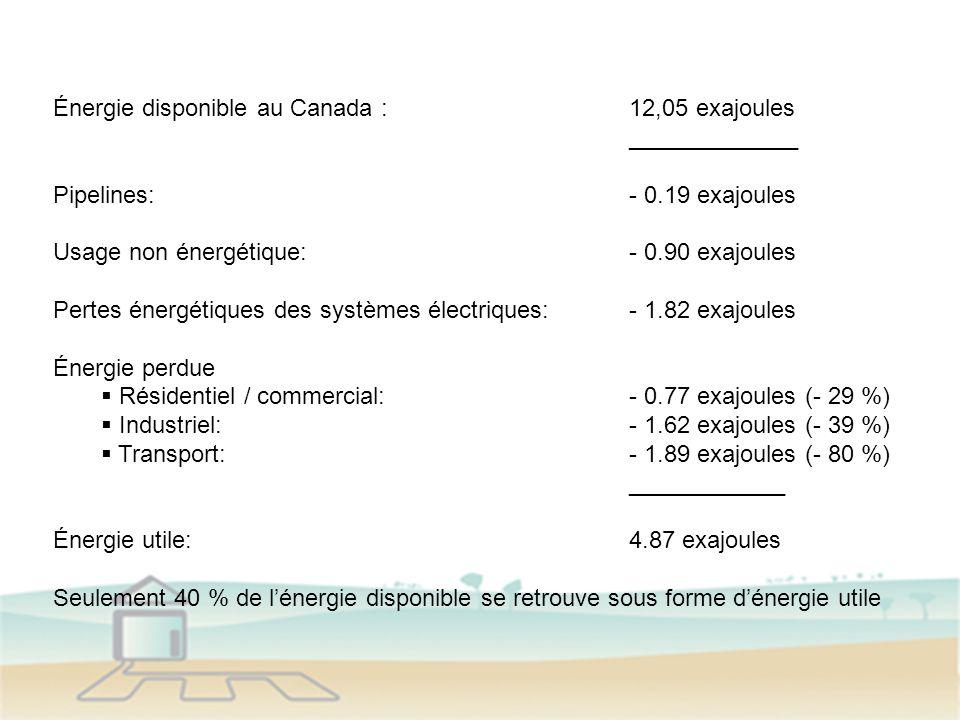 Énergie disponible au Canada :12,05 exajoules _____________ Pipelines:- 0.19 exajoules Usage non énergétique:- 0.90 exajoules Pertes énergétiques des systèmes électriques:- 1.82 exajoules Énergie perdue Résidentiel / commercial:- 0.77 exajoules (- 29 %) Industriel:- 1.62 exajoules (- 39 %) Transport:- 1.89 exajoules (- 80 %) ____________ Énergie utile:4.87 exajoules Seulement 40 % de lénergie disponible se retrouve sous forme dénergie utile