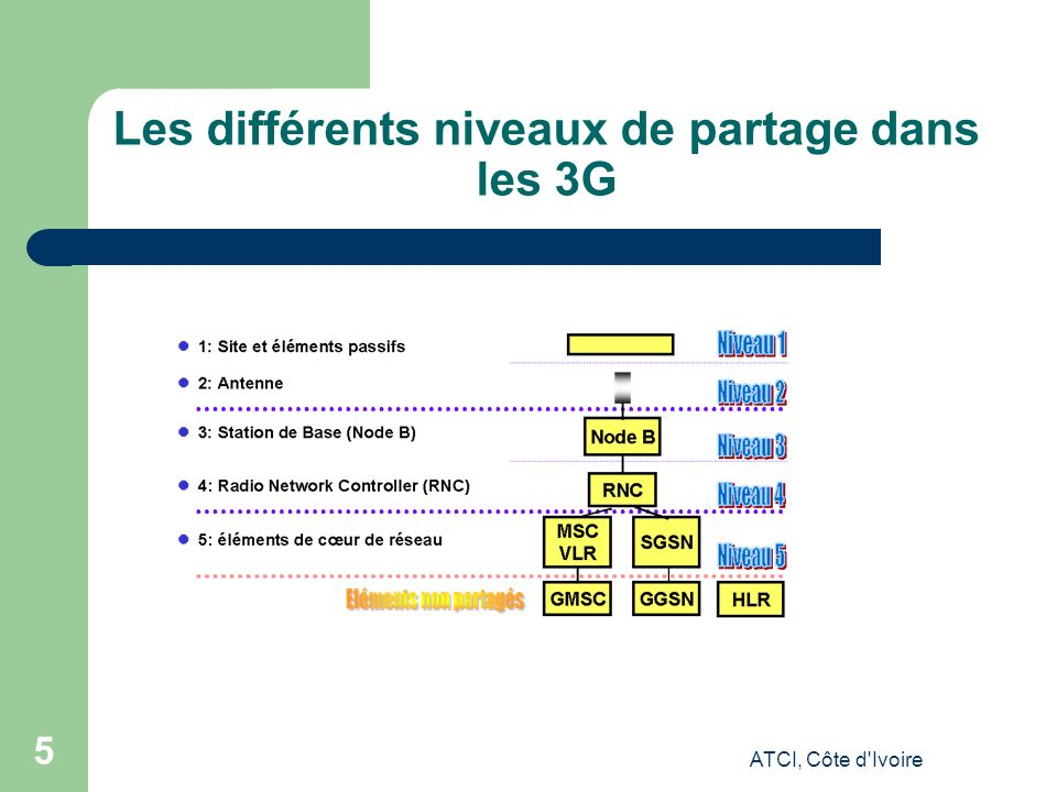 ATCI, Côte d Ivoire 5 Les différents niveaux de partage dans les 3G