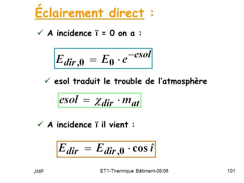 JMP ET1-Thermique Bâtiment-05/06101 A incidence ï = 0 on a : Éclairement direct : esol traduit le trouble de latmosphère A incidence ï il vient :