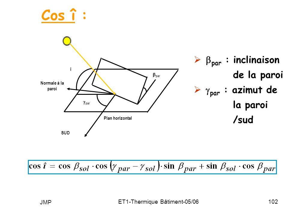 JMP ET1-Thermique Bâtiment-05/06102 Cos î : par : inclinaison de la paroi par : azimut de la paroi /sud SUD Normale à la paroi î Plan horizontal par