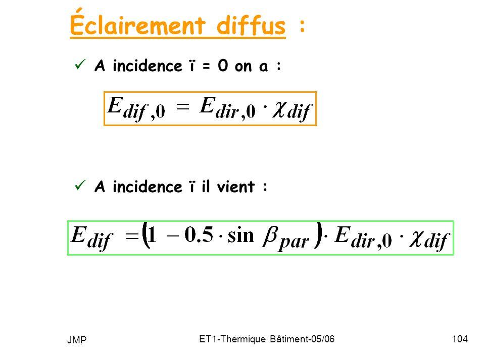 JMP ET1-Thermique Bâtiment-05/06104 A incidence ï = 0 on a : Éclairement diffus : A incidence ï il vient :
