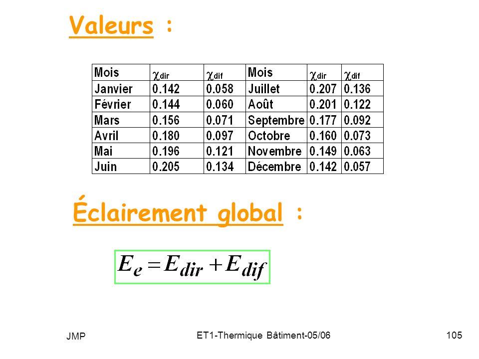 JMP ET1-Thermique Bâtiment-05/06105 Valeurs : Éclairement global :