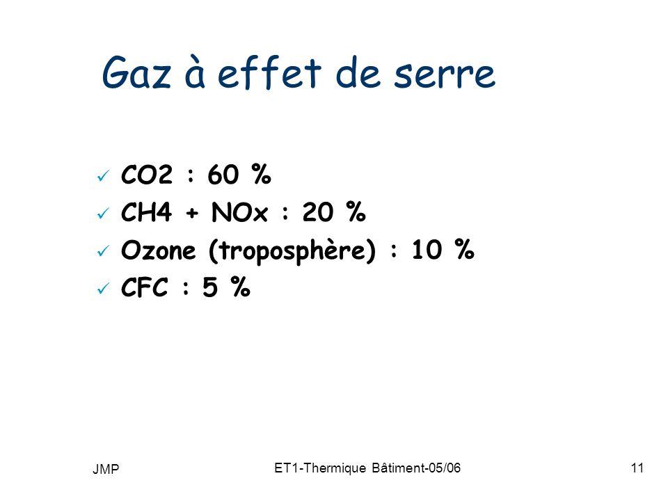 JMP ET1-Thermique Bâtiment-05/0611 Gaz à effet de serre CO2 : 60 % CH4 + NOx : 20 % Ozone (troposphère) : 10 % CFC : 5 %