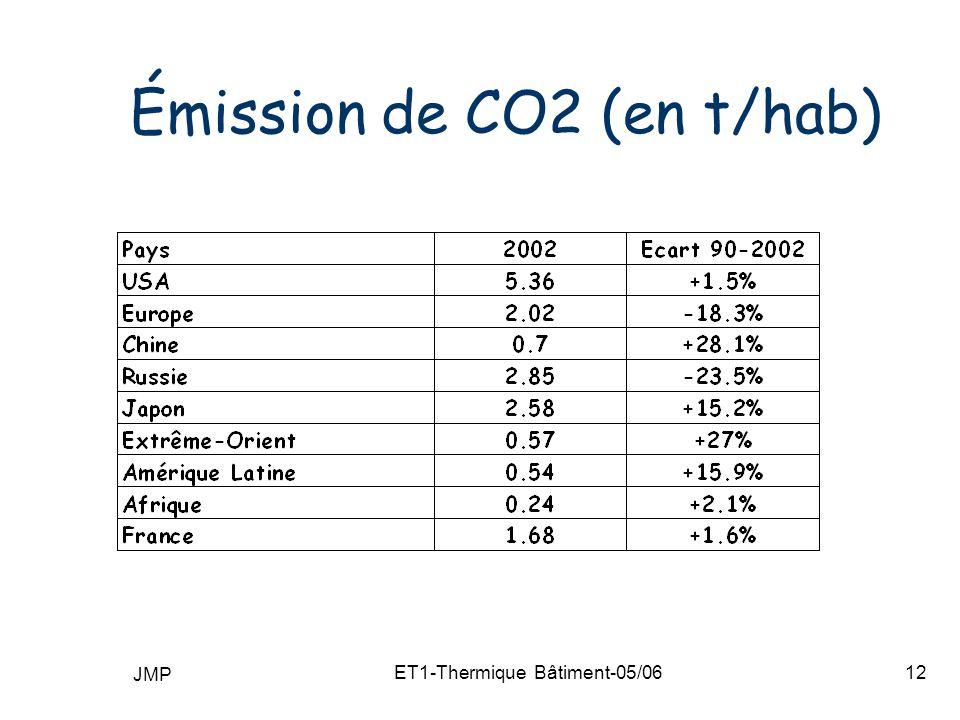 JMP ET1-Thermique Bâtiment-05/0612 Émission de CO2 (en t/hab)