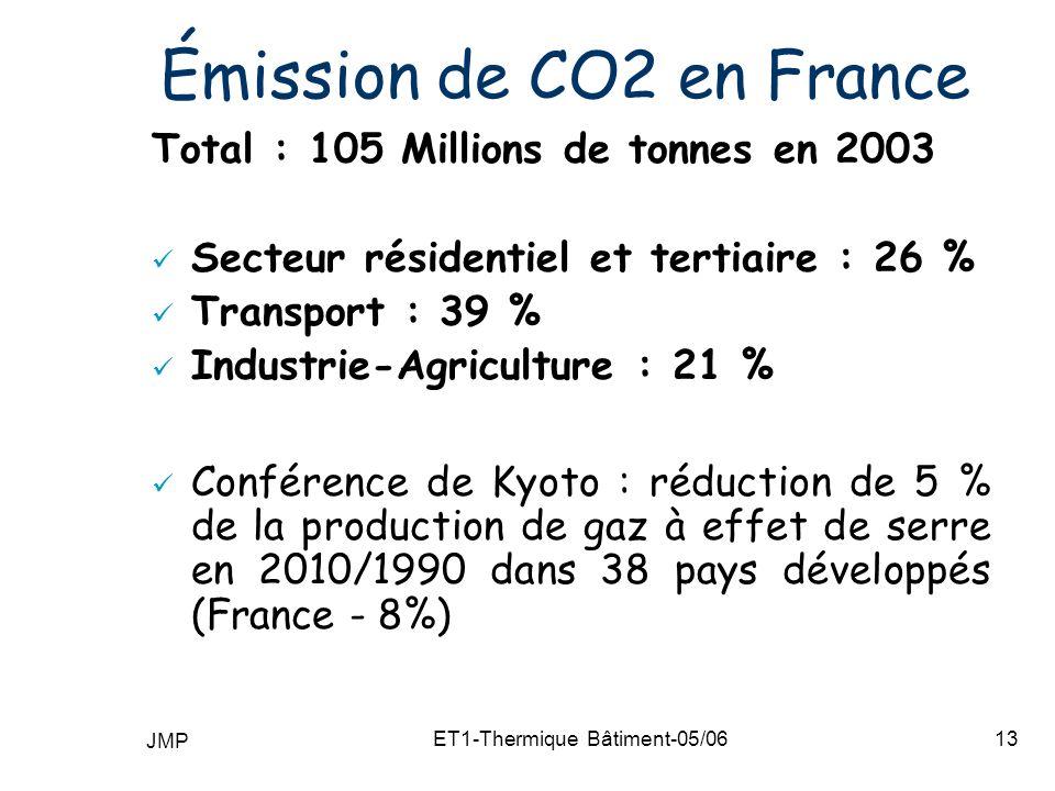 JMP ET1-Thermique Bâtiment-05/0613 Émission de CO2 en France Total : 105 Millions de tonnes en 2003 Secteur résidentiel et tertiaire : 26 % Transport : 39 % Industrie-Agriculture : 21 % Conférence de Kyoto : réduction de 5 % de la production de gaz à effet de serre en 2010/1990 dans 38 pays développés (France - 8%)