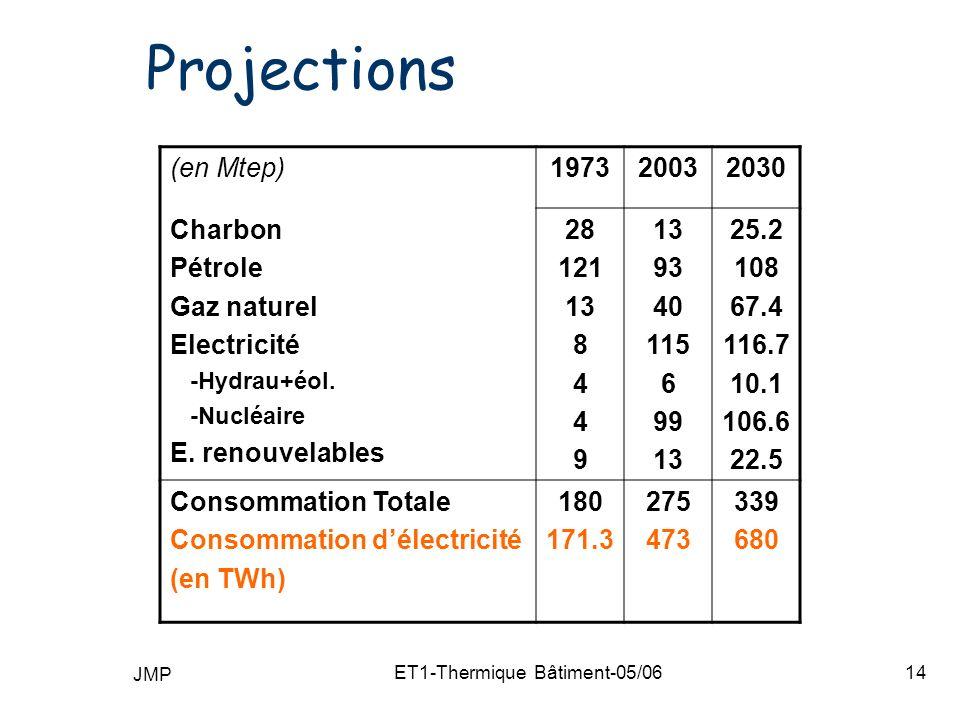 JMP ET1-Thermique Bâtiment-05/0614 Projections (en Mtep)197320032030 Charbon Pétrole Gaz naturel Electricité -Hydrau+éol.
