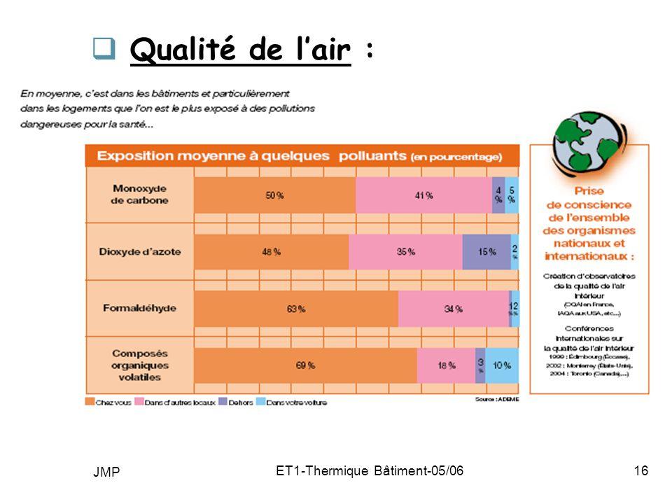 JMP ET1-Thermique Bâtiment-05/0616 Qualité de lair :