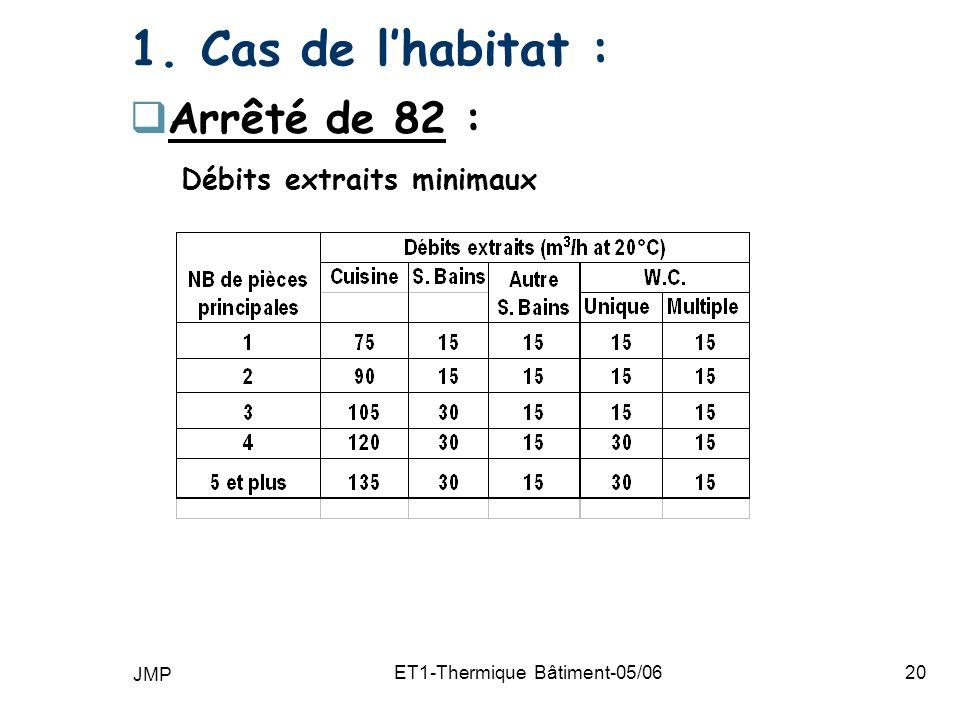 JMP ET1-Thermique Bâtiment-05/0620 1. Cas de lhabitat : Arrêté de 82 : Débits extraits minimaux