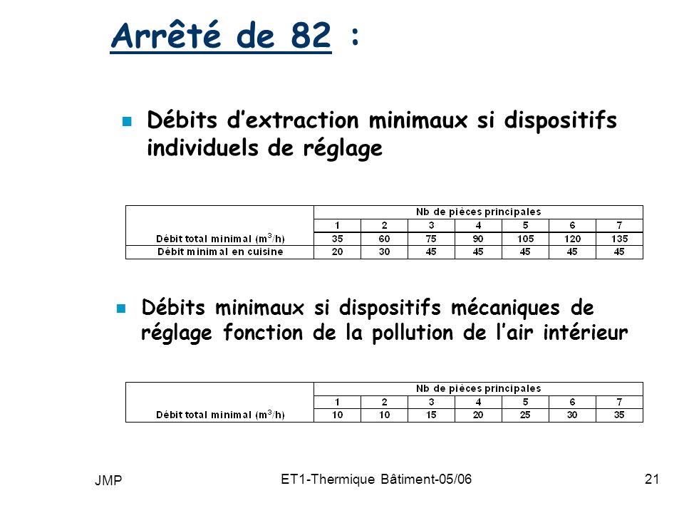 JMP ET1-Thermique Bâtiment-05/0621 Arrêté de 82 : n Débits dextraction minimaux si dispositifs individuels de réglage n Débits minimaux si dispositifs mécaniques de réglage fonction de la pollution de lair intérieur