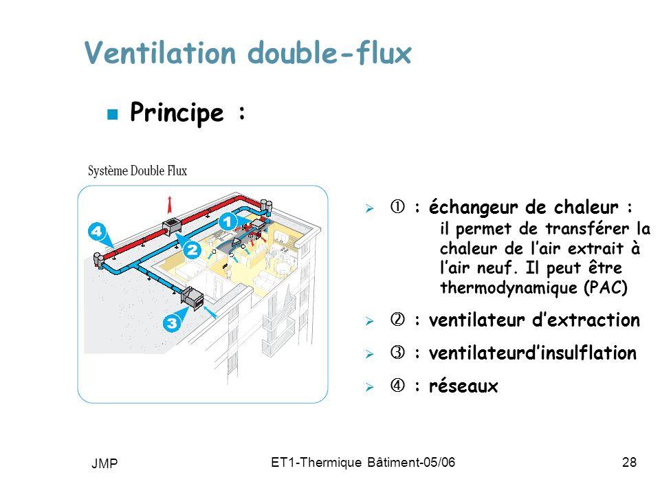 JMP ET1-Thermique Bâtiment-05/0628 Ventilation double-flux n Principe : : échangeur de chaleur : il permet de transférer la chaleur de lair extrait à lair neuf.