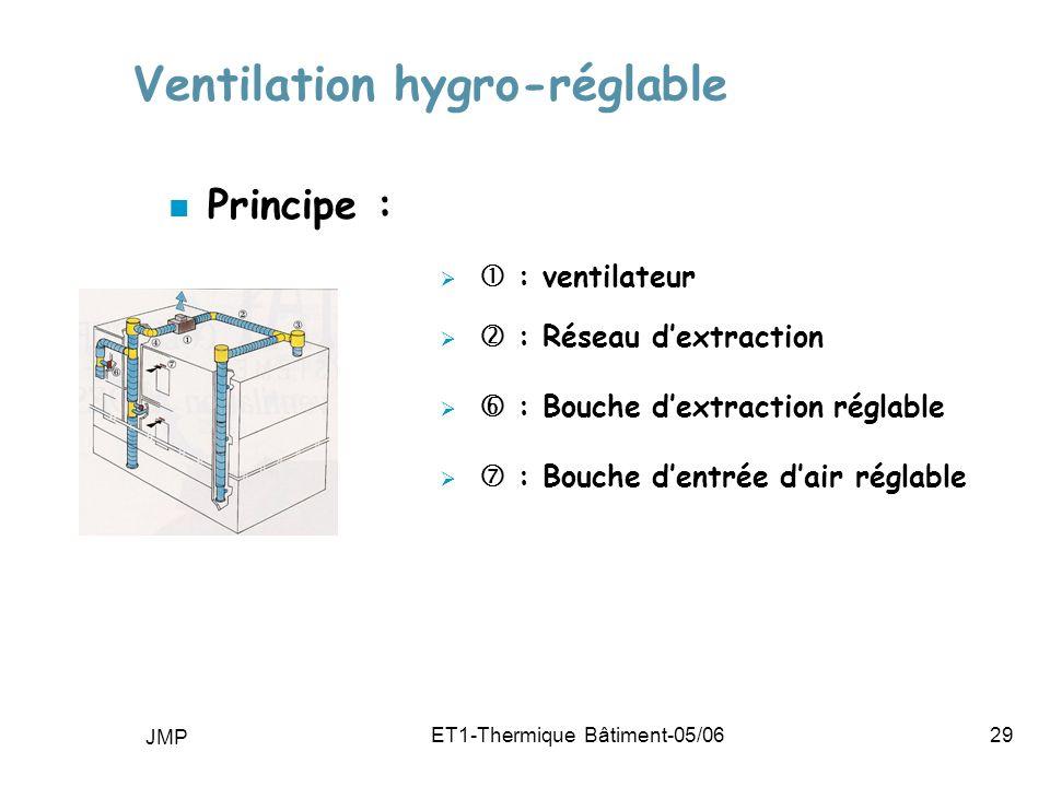 JMP ET1-Thermique Bâtiment-05/0629 Ventilation hygro-réglable n Principe : : ventilateur : Réseau dextraction : Bouche dextraction réglable : Bouche dentrée dair réglable