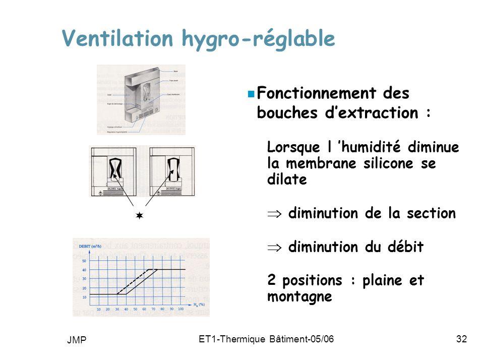 JMP ET1-Thermique Bâtiment-05/0632 Ventilation hygro-réglable n Fonctionnement des bouches dextraction : Lorsque l humidité diminue la membrane silicone se dilate diminution de la section diminution du débit 2 positions : plaine et montagne