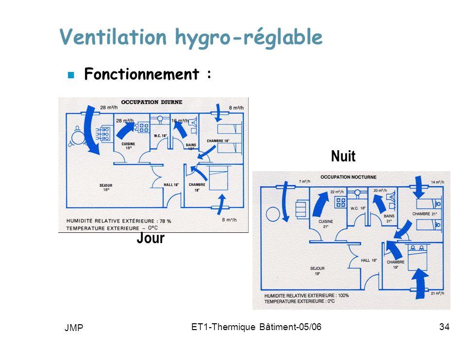 JMP ET1-Thermique Bâtiment-05/0634 Ventilation hygro-réglable n Fonctionnement : Jour Nuit