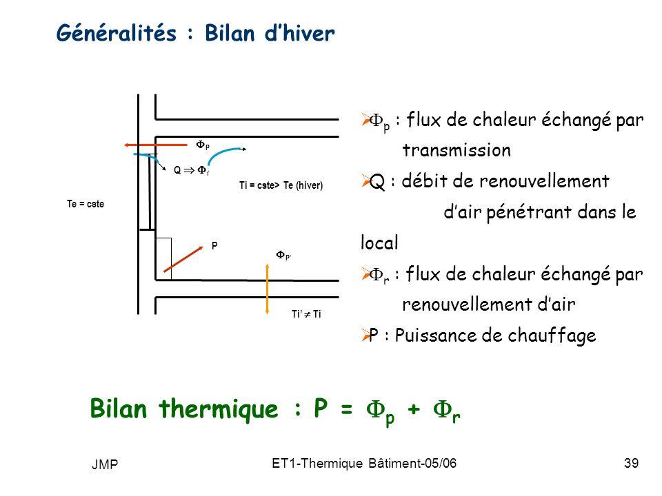 JMP ET1-Thermique Bâtiment-05/0639 Généralités : Bilan dhiver p : flux de chaleur échangé par transmission Q : débit de renouvellement dair pénétrant dans le local r : flux de chaleur échangé par renouvellement dair P : Puissance de chauffage Bilan thermique : P = p + r Ti = cste> Te (hiver) Ti P Q r P P Te = cste