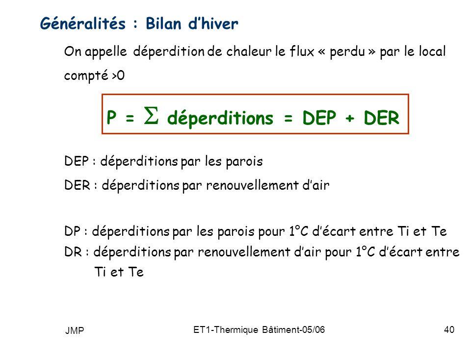 JMP ET1-Thermique Bâtiment-05/0640 Généralités : Bilan dhiver On appelle déperdition de chaleur le flux « perdu » par le local compté >0 P = déperditions = DEP + DER DEP : déperditions par les parois DER : déperditions par renouvellement dair DP : déperditions par les parois pour 1°C décart entre Ti et Te DR : déperditions par renouvellement dair pour 1°C décart entre Ti et Te