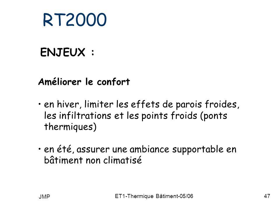 JMP ET1-Thermique Bâtiment-05/0647 RT2000 ENJEUX : Améliorer le confort en hiver, limiter les effets de parois froides, les infiltrations et les points froids (ponts thermiques) en été, assurer une ambiance supportable en bâtiment non climatisé