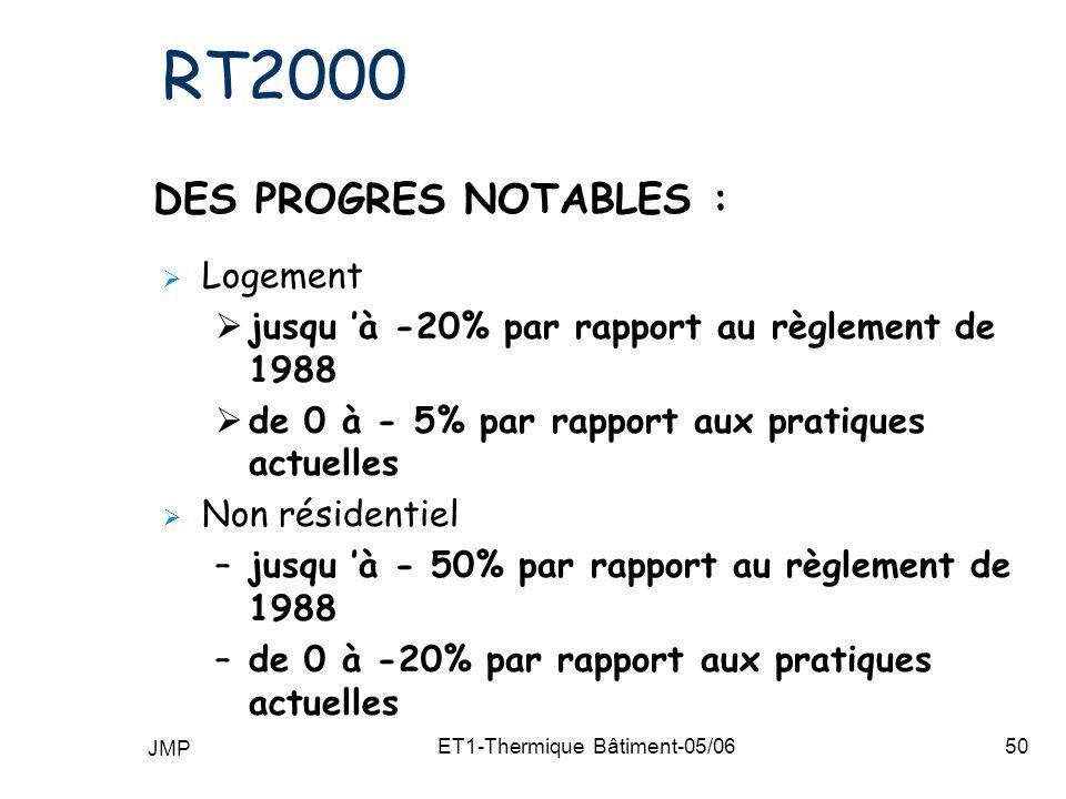 JMP ET1-Thermique Bâtiment-05/0650 RT2000 DES PROGRES NOTABLES : Logement jusqu à -20% par rapport au règlement de 1988 de 0 à - 5% par rapport aux pratiques actuelles Non résidentiel –jusqu à - 50% par rapport au règlement de 1988 –de 0 à -20% par rapport aux pratiques actuelles