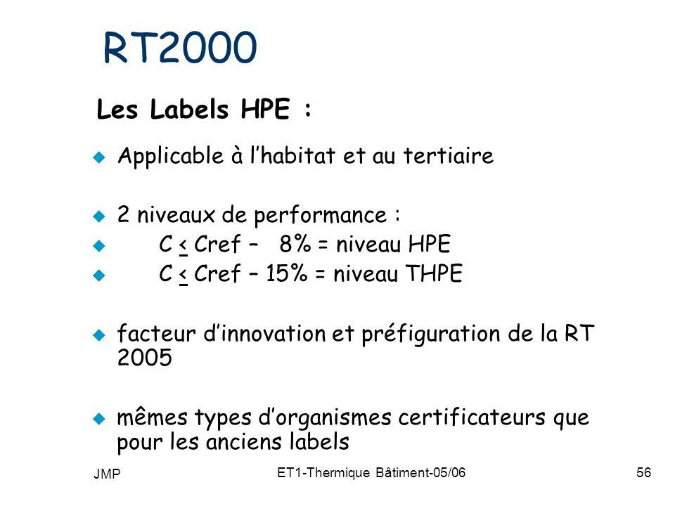 JMP ET1-Thermique Bâtiment-05/0656 RT2000 Les Labels HPE : Applicable à lhabitat et au tertiaire 2 niveaux de performance : C < Cref – 8% = niveau HPE C < Cref – 15% = niveau THPE facteur dinnovation et préfiguration de la RT 2005 mêmes types dorganismes certificateurs que pour les anciens labels