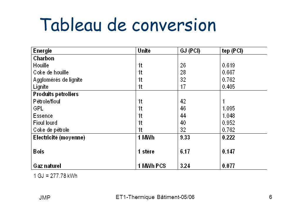 JMP ET1-Thermique Bâtiment-05/067 Consommation dénergie en France (chiffres 2004) Consommation totale dénergie : 216 Mtep (+70%/1973) Croissance (-0.1 %) Résidentiel-tertiaire : 46.7% Transport : 24.9% Industrie : 28.8 % Agriculture : 1.6%