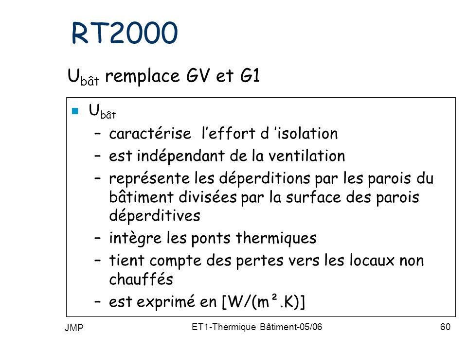 JMP ET1-Thermique Bâtiment-05/0660 RT2000 U bât remplace GV et G1 n U bât –caractérise leffort d isolation –est indépendant de la ventilation –représente les déperditions par les parois du bâtiment divisées par la surface des parois déperditives –intègre les ponts thermiques –tient compte des pertes vers les locaux non chauffés –est exprimé en [W/(m².K)]