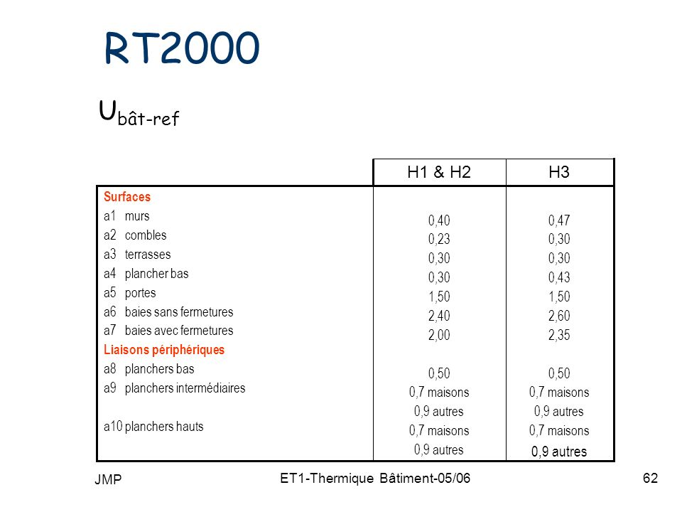 JMP ET1-Thermique Bâtiment-05/0662 RT2000 U bât-ref 0,47 0,30 0,43 1,50 2,60 2,35 0,50 0,7 maisons 0,9 autres 0,7 maisons 0,9 autres 0,40 0,23 0,30 1,50 2,40 2,00 0,50 0,7 maisons 0,9 autres 0,7 maisons 0,9 autres Surfaces a1 murs a2 combles a3 terrasses a4 plancher bas a5 portes a6 baies sans fermetures a7 baies avec fermetures Liaisons périphériques a8 planchers bas a9 planchers intermédiaires a10 planchers hauts H3H1 & H2