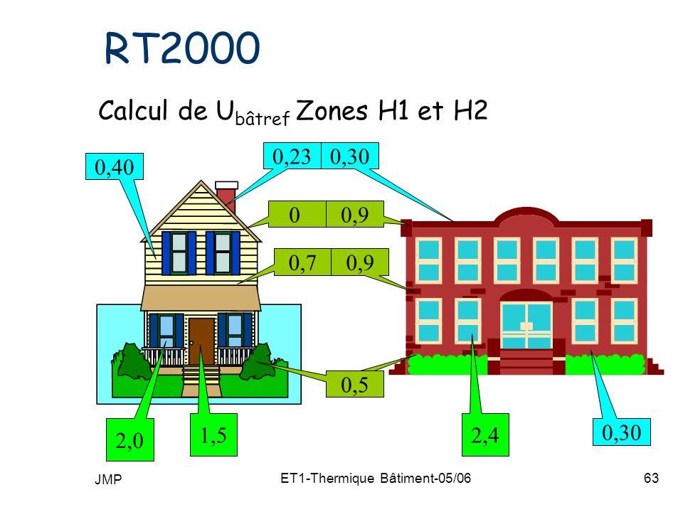 JMP ET1-Thermique Bâtiment-05/0663 RT2000 Calcul de U bâtref Zones H1 et H2 1,5 2,0 2,4 0,5 0,9 0 0,7 0,5 0,230,30 0,40 0,30