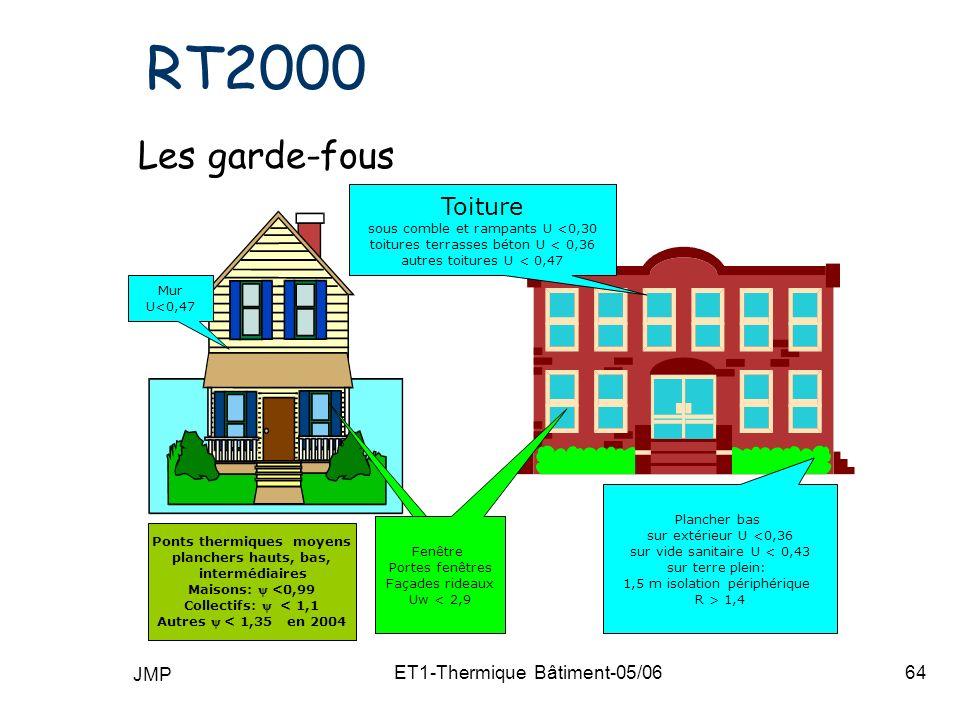 JMP ET1-Thermique Bâtiment-05/0664 RT2000 Les garde-fous 2,9 Fenêtre Portes fenêtres Façades rideaux Uw < 2,9 Ponts thermiques moyens planchers hauts, bas, intermédiaires Maisons: <0,99 Collectifs: < 1,1 Autres < 1,35 en 2004 Toiture sous comble et rampants U <0,30 toitures terrasses béton U < 0,36 autres toitures U < 0,47 Mur U<0,47 Plancher bas sur extérieur U <0,36 sur vide sanitaire U < 0,43 sur terre plein: 1,5 m isolation périphérique R > 1,4