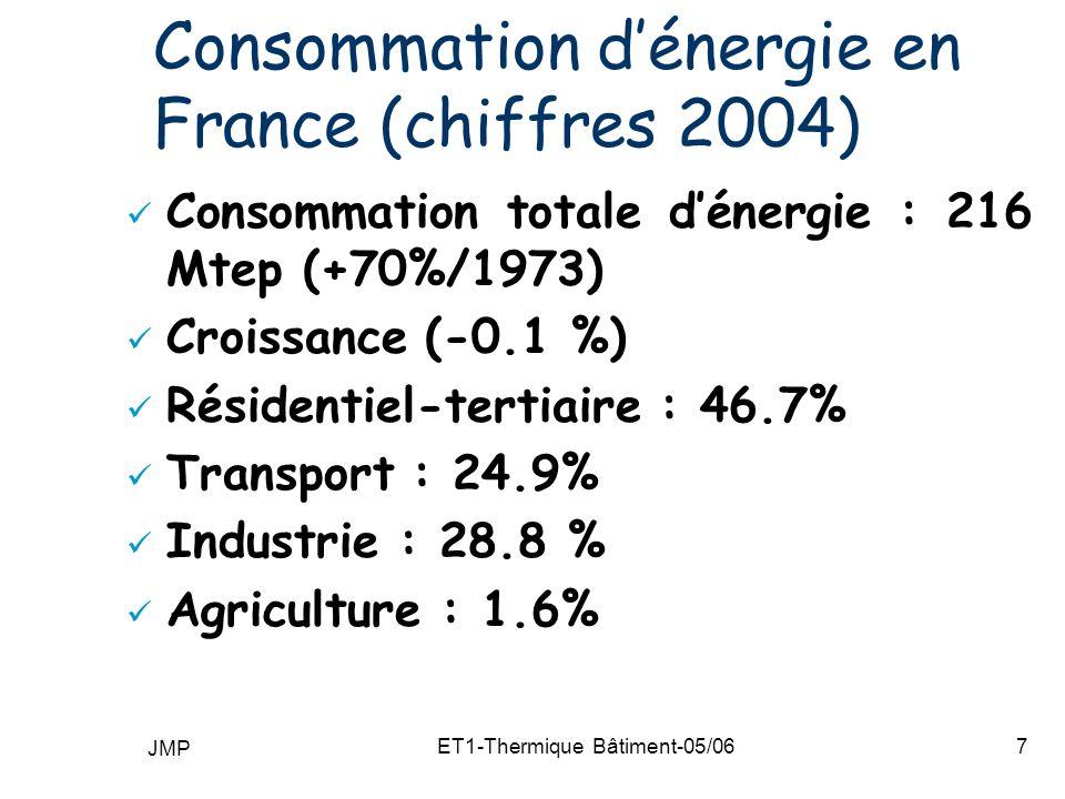 JMP ET1-Thermique Bâtiment-05/068 Secteur résidentiel et tertiaire Electricité : 33 % Gaz naturel : 30 % Pétrole : 23 % Energies renouvelables : 13 % (Bois principalement) Charbon : 1%