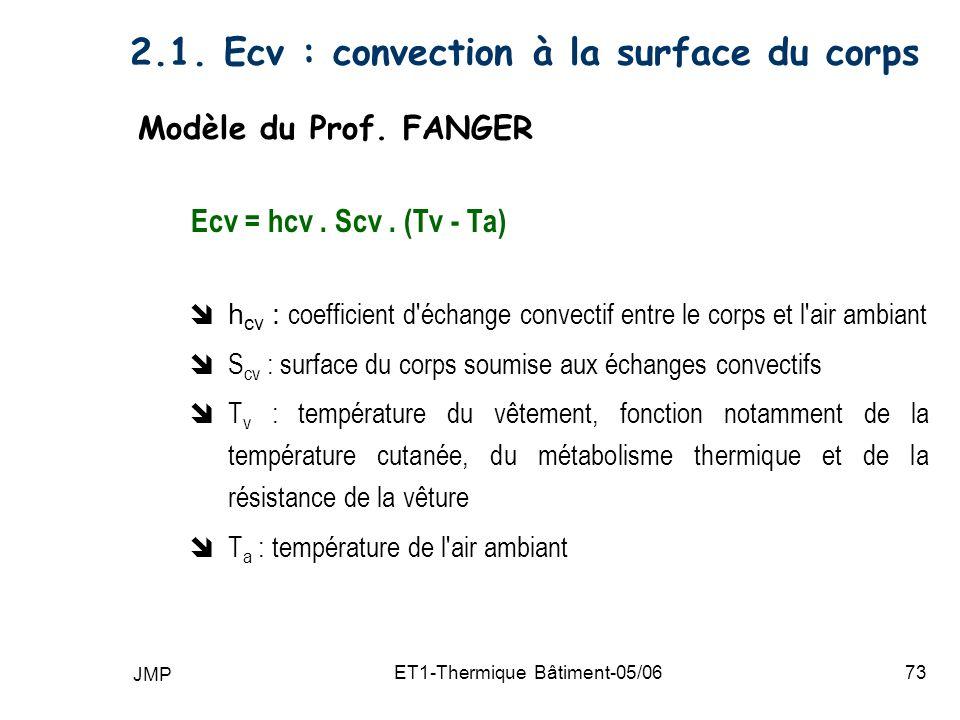 JMP ET1-Thermique Bâtiment-05/0673 2.1.Ecv : convection à la surface du corps Modèle du Prof.