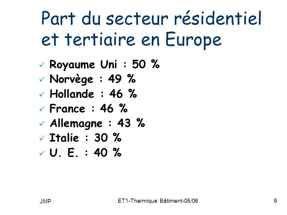 JMP ET1-Thermique Bâtiment-05/069 Part du secteur résidentiel et tertiaire en Europe Royaume Uni : 50 % Norvège : 49 % Hollande : 46 % France : 46 % Allemagne : 43 % Italie : 30 % U.