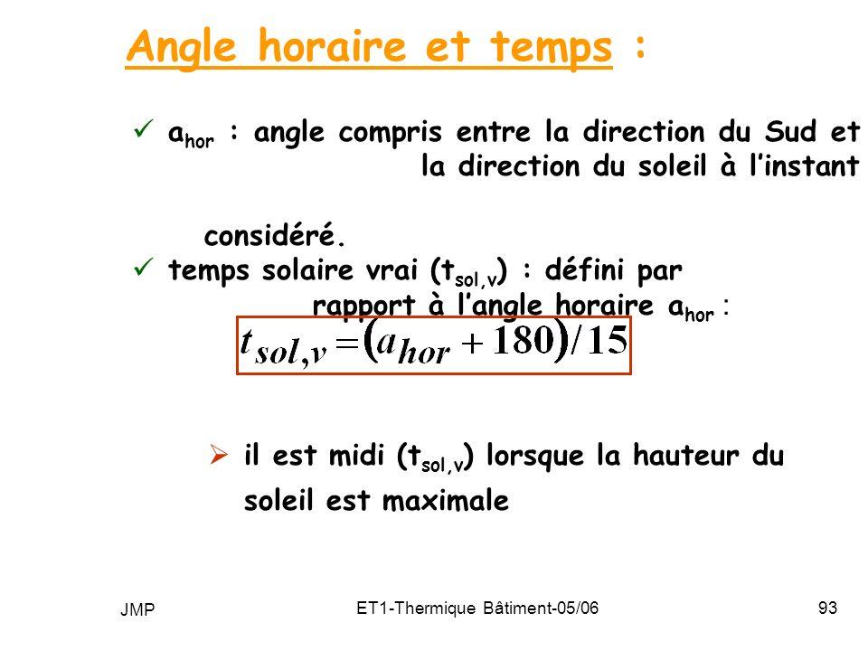 JMP ET1-Thermique Bâtiment-05/0693 a hor : angle compris entre la direction du Sud et la direction du soleil à linstant considéré.
