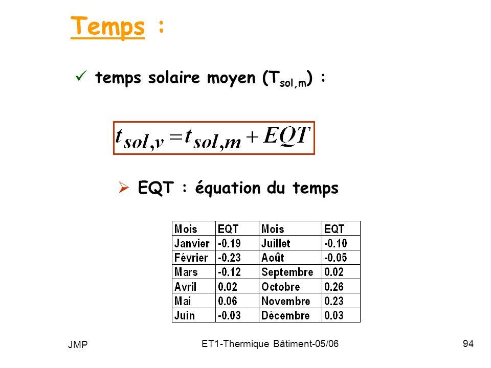 JMP ET1-Thermique Bâtiment-05/0694 temps solaire moyen (T sol,m ) : Temps : EQT : équation du temps