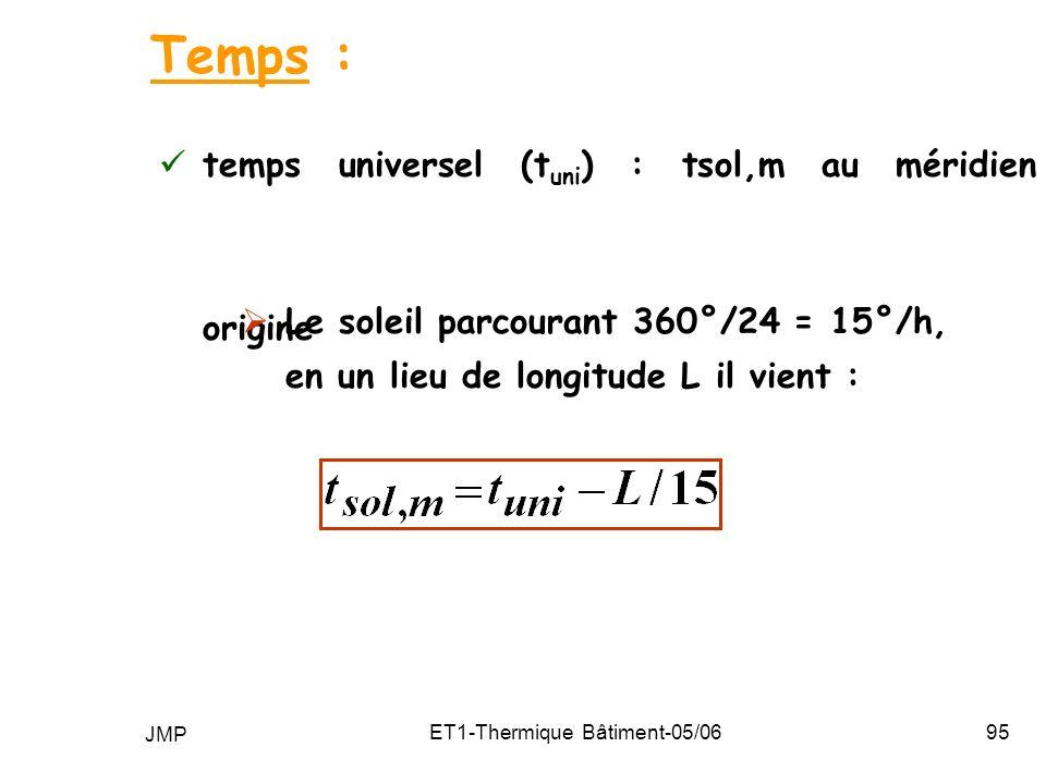 JMP ET1-Thermique Bâtiment-05/0695 temps universel (t uni ) : tsol,m au méridien origine Temps : Le soleil parcourant 360°/24 = 15°/h, en un lieu de longitude L il vient :