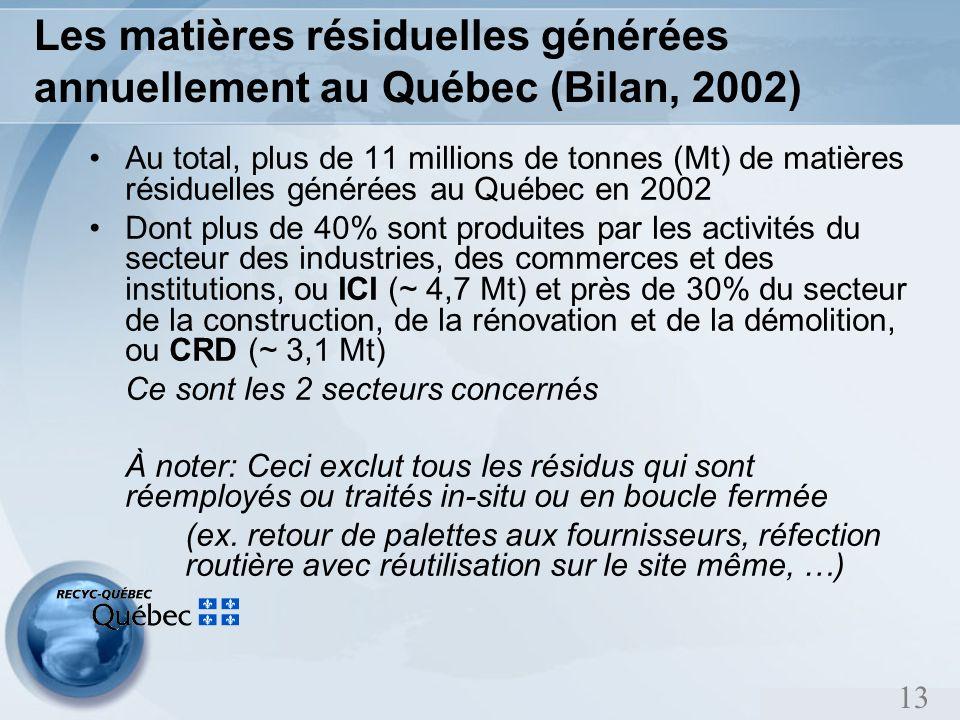 13 Les matières résiduelles générées annuellement au Québec (Bilan, 2002) Au total, plus de 11 millions de tonnes (Mt) de matières résiduelles générées au Québec en 2002 Dont plus de 40% sont produites par les activités du secteur des industries, des commerces et des institutions, ou ICI (~ 4,7 Mt) et près de 30% du secteur de la construction, de la rénovation et de la démolition, ou CRD (~ 3,1 Mt) Ce sont les 2 secteurs concernés À noter: Ceci exclut tous les résidus qui sont réemployés ou traités in-situ ou en boucle fermée (ex.