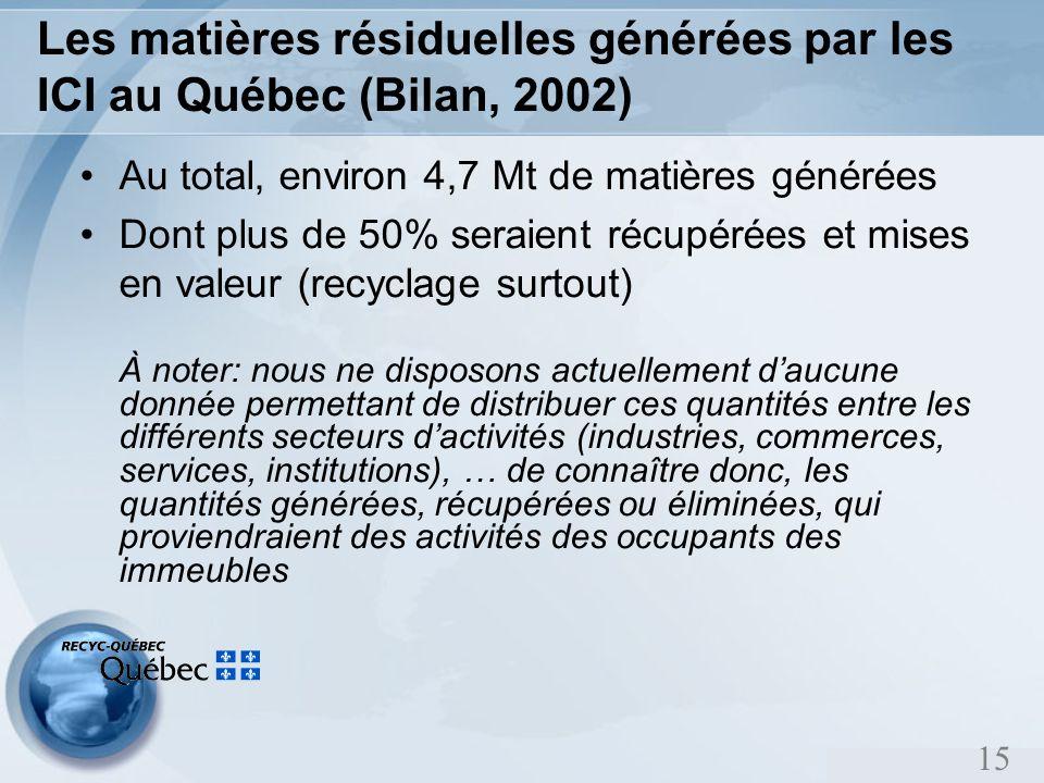 15 Les matières résiduelles générées par les ICI au Québec (Bilan, 2002) Au total, environ 4,7 Mt de matières générées Dont plus de 50% seraient récupérées et mises en valeur (recyclage surtout) À noter: nous ne disposons actuellement daucune donnée permettant de distribuer ces quantités entre les différents secteurs dactivités (industries, commerces, services, institutions), … de connaître donc, les quantités générées, récupérées ou éliminées, qui proviendraient des activités des occupants des immeubles