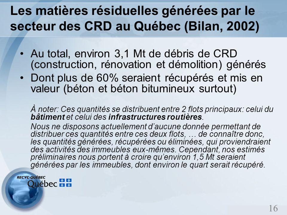 16 Les matières résiduelles générées par le secteur des CRD au Québec (Bilan, 2002) Au total, environ 3,1 Mt de débris de CRD (construction, rénovation et démolition) générés Dont plus de 60% seraient récupérés et mis en valeur (béton et béton bitumineux surtout) À noter: Ces quantités se distribuent entre 2 flots principaux: celui du bâtiment et celui des infrastructures routières.