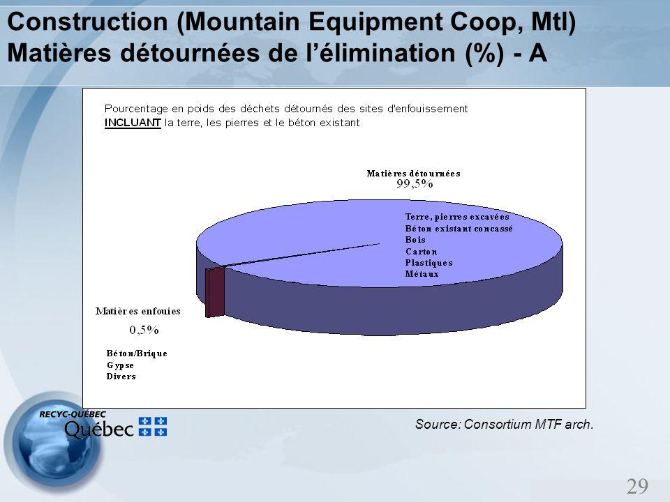 29 Construction (Mountain Equipment Coop, Mtl) Matières détournées de lélimination (%) - A Source: Consortium MTF arch.